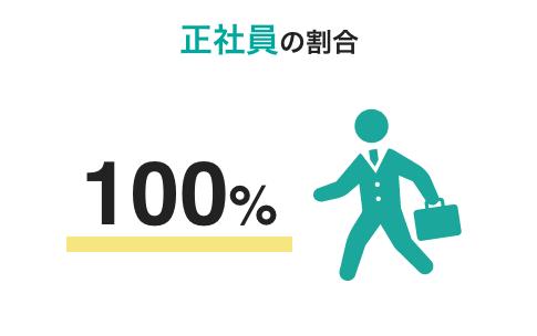 正社員の割合