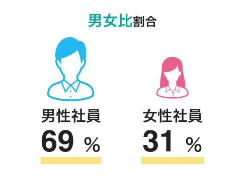 男女比割合